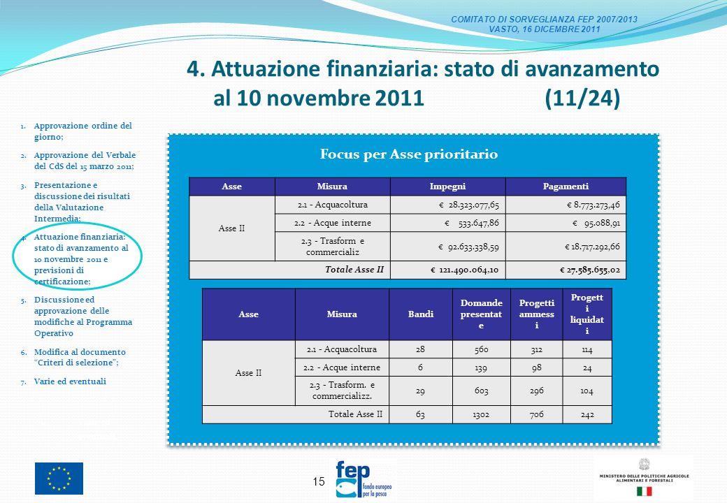 14 4. Attuazione finanziaria: stato di avanzamento al 10 novembre 2011 (10/24) 1.
