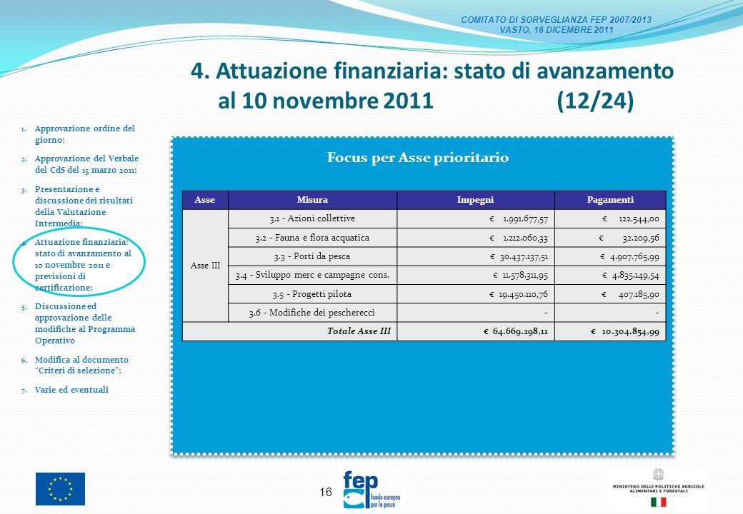 15 4. Attuazione finanziaria: stato di avanzamento al 10 novembre 2011 (11/24) 1.