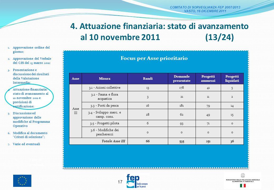 16 4. Attuazione finanziaria: stato di avanzamento al 10 novembre 2011 (12/24) 1.