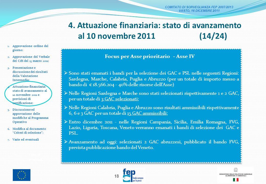17 4. Attuazione finanziaria: stato di avanzamento al 10 novembre 2011 (13/24) 1.