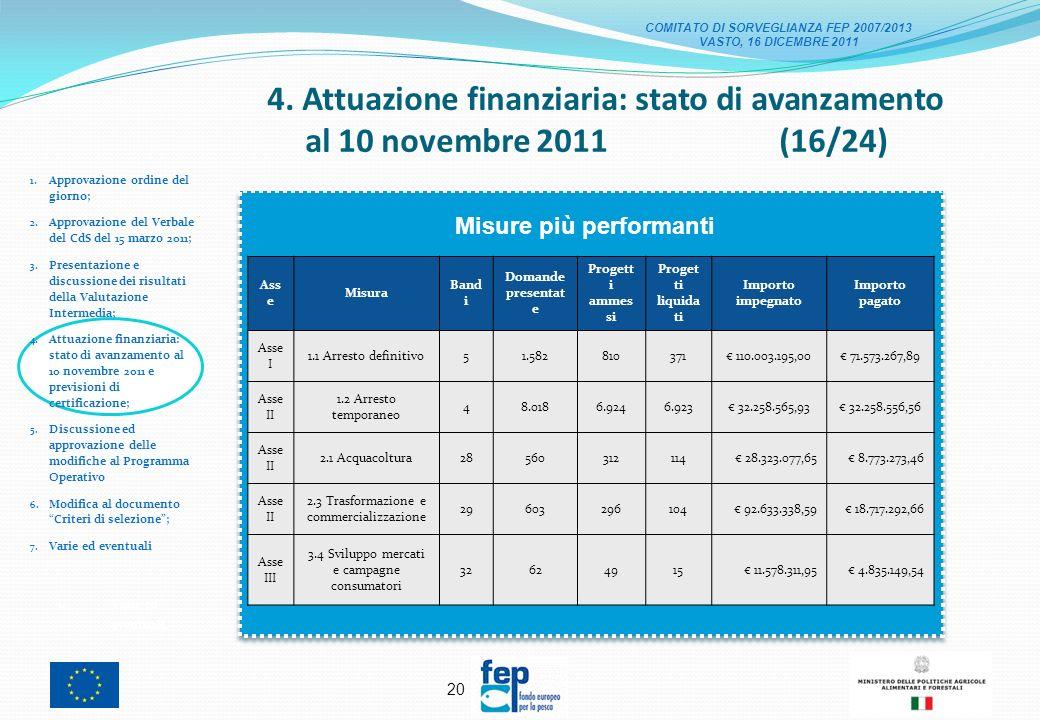 19 4. Attuazione finanziaria: stato di avanzamento al 10 novembre 2011 (15/24) 1.