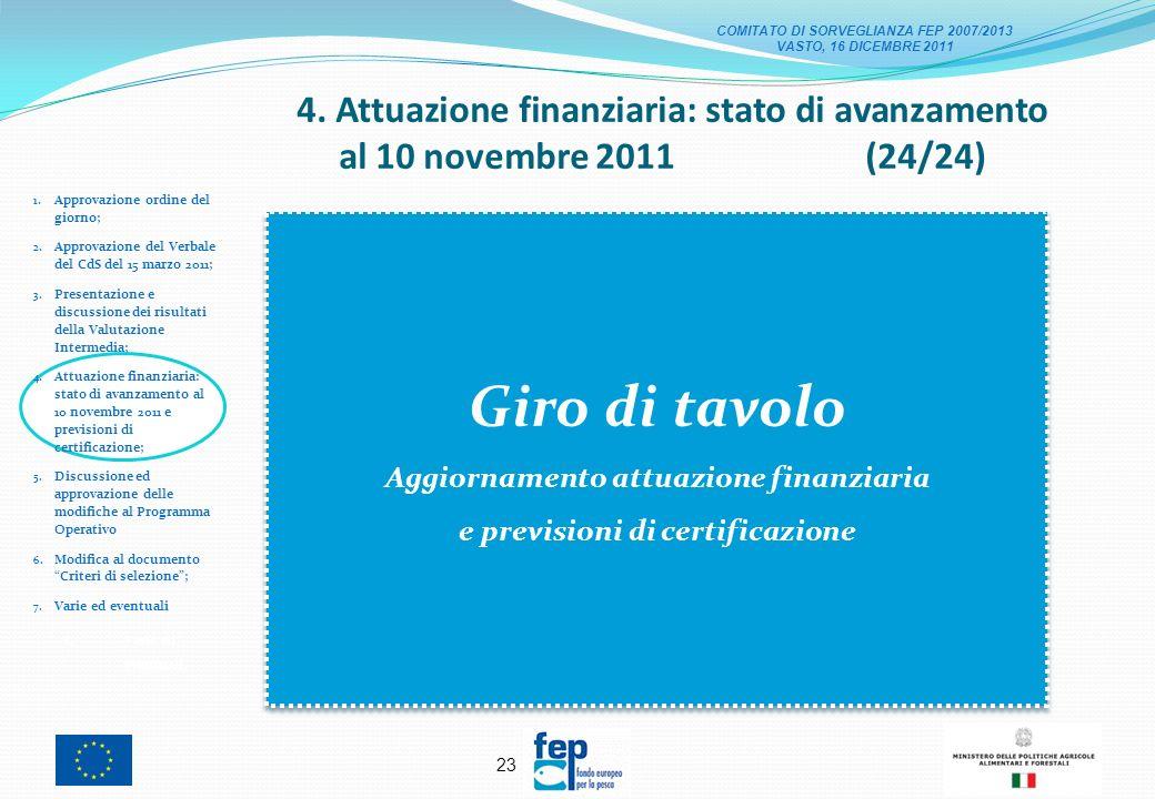 22 4. Attuazione finanziaria: stato di avanzamento al 10 novembre 2011 (23/24) 1.