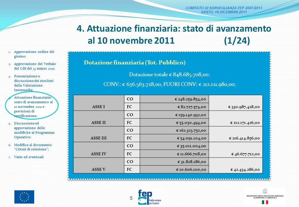 5 4.Attuazione finanziaria: stato di avanzamento al 10 novembre 2011 (1/24) 1.