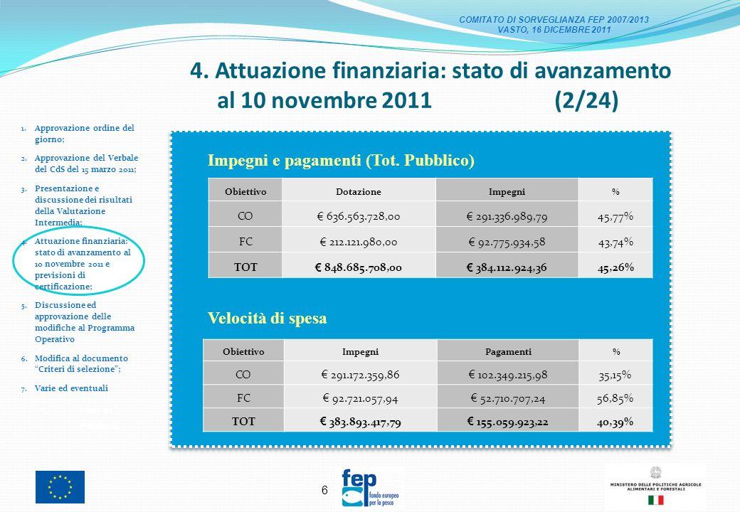 6 4.Attuazione finanziaria: stato di avanzamento al 10 novembre 2011 (2/24) 1.