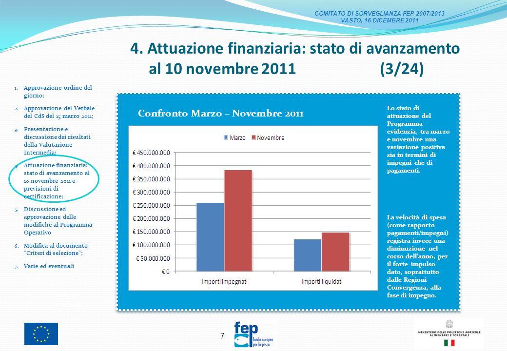 17 4.Attuazione finanziaria: stato di avanzamento al 10 novembre 2011 (13/24) 1.
