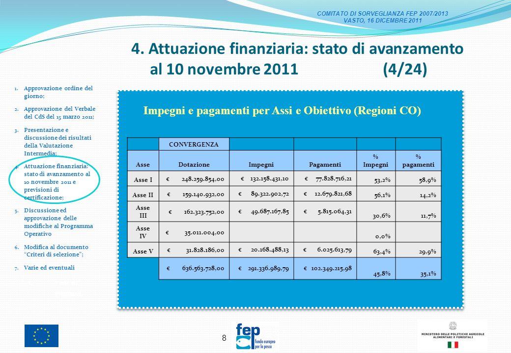 18 Sono stati emanati i bandi per la selezione dei GAC e PSL nelle seguenti Regioni: Sardegna, Marche, Calabria, Puglia e Abruzzo (per un totale di importo messo a bando di 18.566.204 - 40% delle risorse dellAsse) Nelle Regioni Sardegna e Marche sono stati selezionati rispettivamente 1 e 2 GAC, per un totale di 3 GAC selezionati; Nelle Regioni Calabria, Puglia e Abruzzo sono risultati ammissibili rispettivamente 6, 6 e 3 GAC per un totale di 15 GAC ammissibili; Entro dicembre 2011 - nelle Regioni Campania, Sicilia, Emilia Romagna, FVG, Lazio, Liguria, Toscana, Veneto verranno emanati i bandi di selezione dei GAC e PSL.
