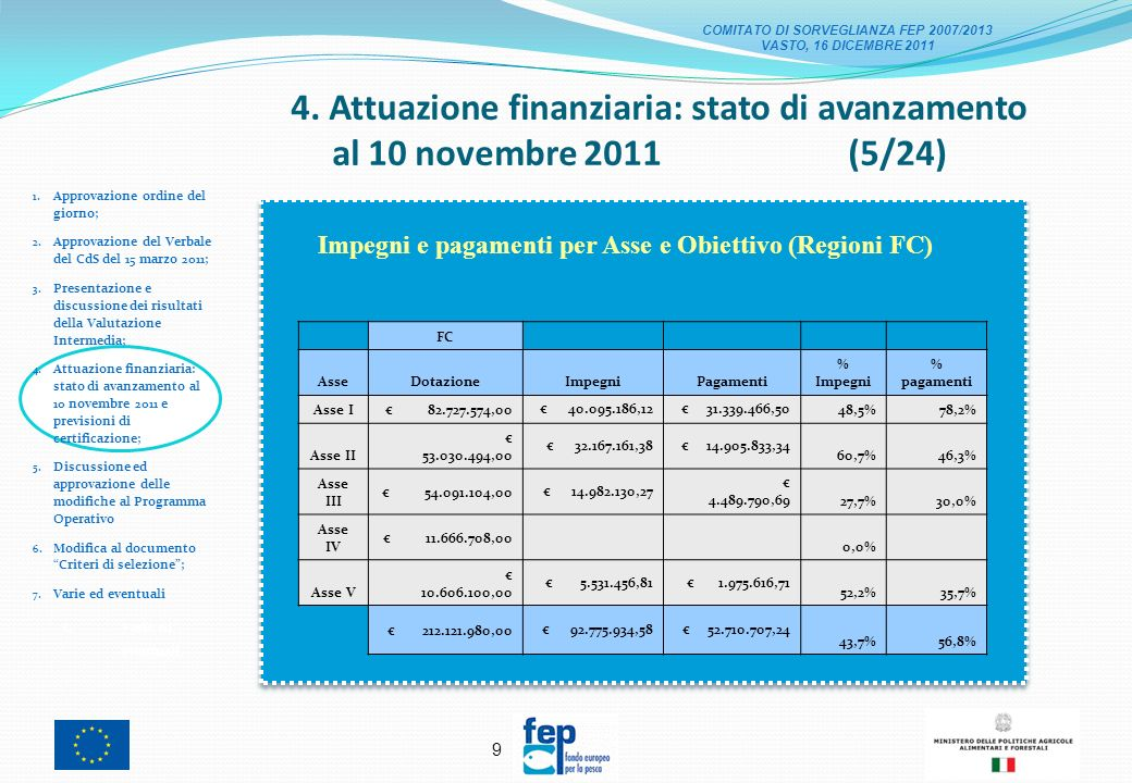 8 4. Attuazione finanziaria: stato di avanzamento al 10 novembre 2011 (4/24) 1.