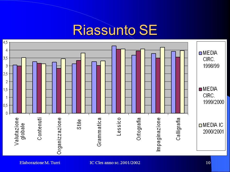 Elaborazione M. TurriIC Cles anno sc. 2001/20029 Riassunto e Lettera SE: cosa si valuta.