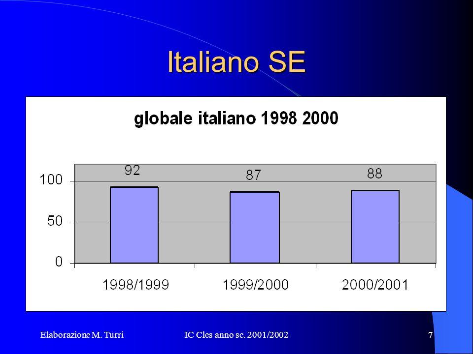 Elaborazione M. TurriIC Cles anno sc. 2001/200227 Grazie per la vostra attenzione