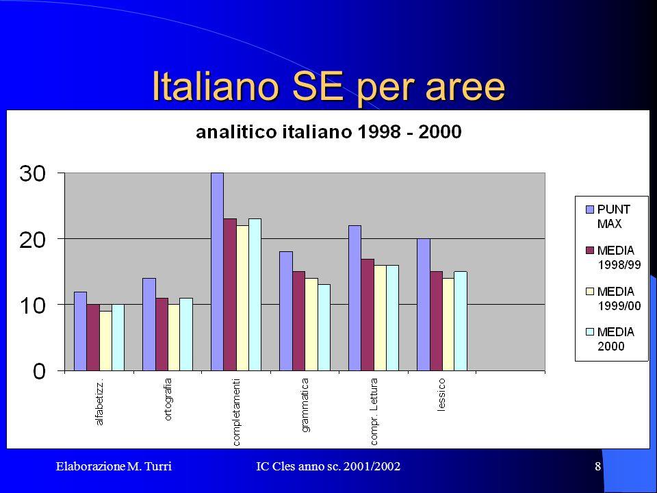 Elaborazione M. TurriIC Cles anno sc. 2001/20027 Italiano SE