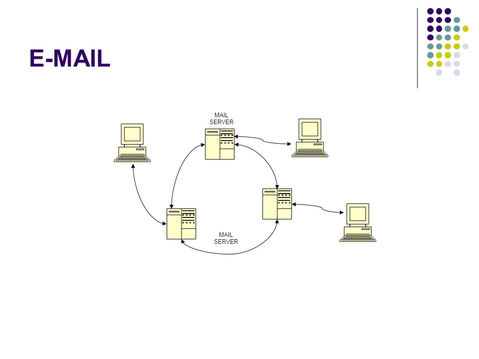 E-MAIL MAIL SERVER