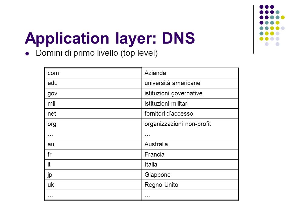 Application layer: DNS Domini di primo livello (top level) comAziende eduuniversità americane govistituzioni governative milistituzioni militari netfo