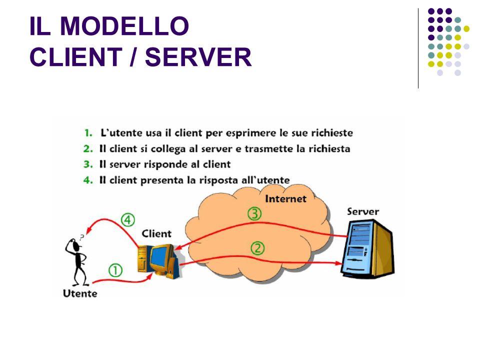 IL MODELLO CLIENT / SERVER