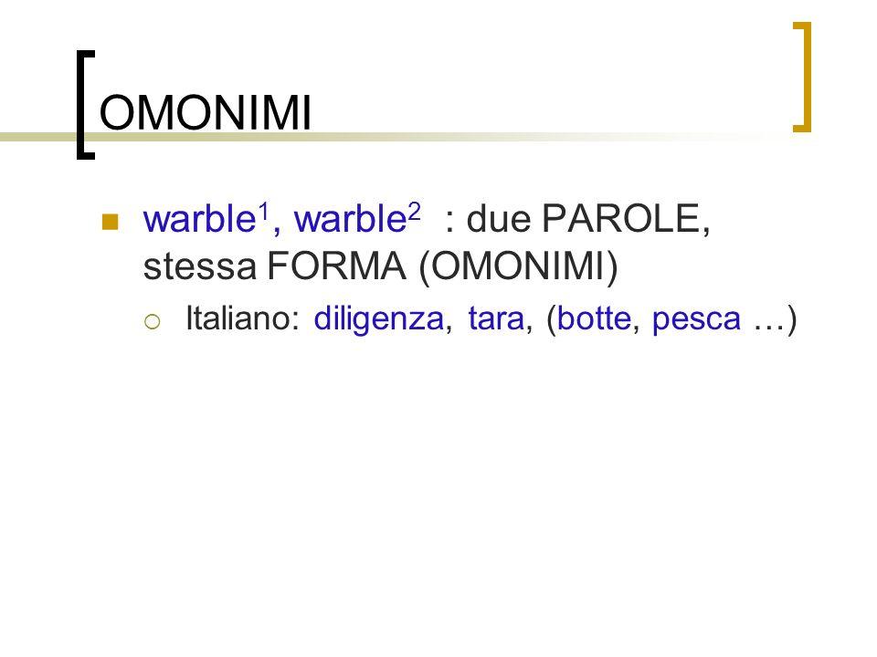 OMONIMI warble 1, warble 2 : due PAROLE, stessa FORMA (OMONIMI) Italiano: diligenza, tara, (botte, pesca …)
