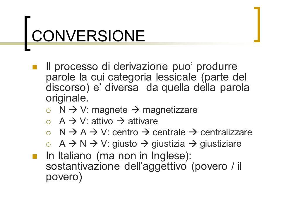 CONVERSIONE Il processo di derivazione puo produrre parole la cui categoria lessicale (parte del discorso) e diversa da quella della parola originale.