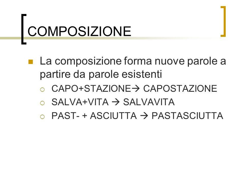 COMPOSIZIONE La composizione forma nuove parole a partire da parole esistenti CAPO+STAZIONE CAPOSTAZIONE SALVA+VITA SALVAVITA PAST- + ASCIUTTA PASTASC