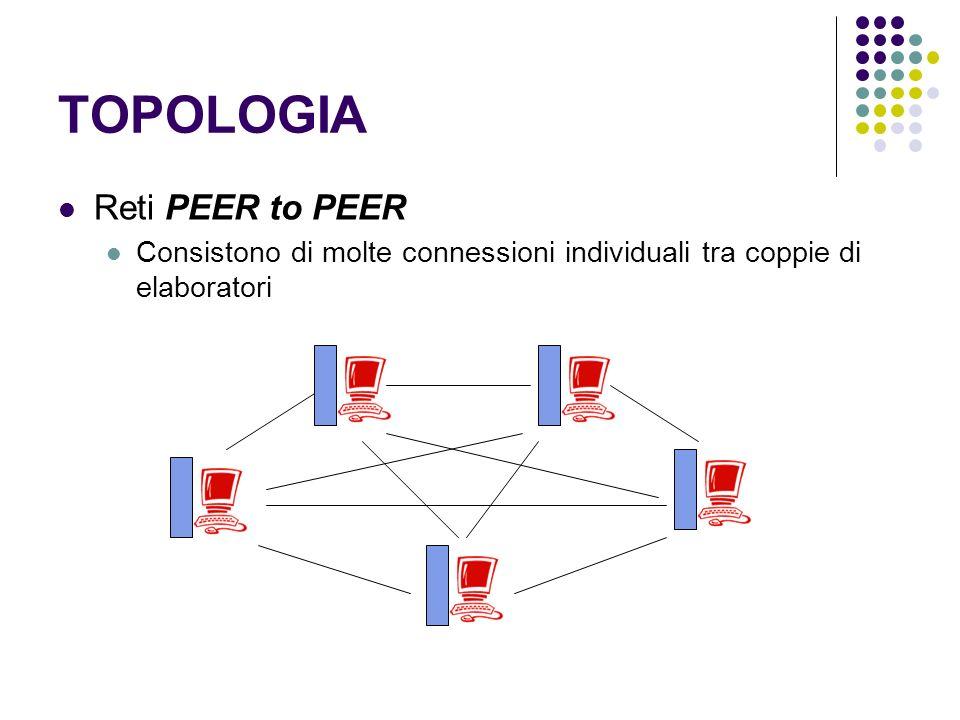 TOPOLOGIA Reti PEER to PEER Consistono di molte connessioni individuali tra coppie di elaboratori