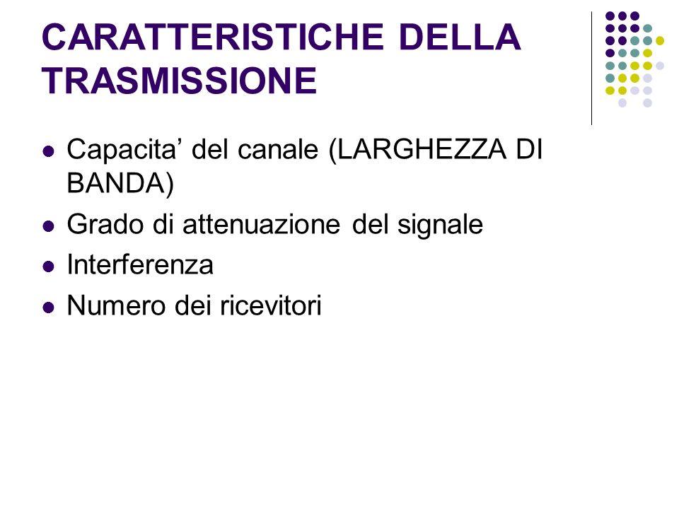 CARATTERISTICHE DELLA TRASMISSIONE Capacita del canale (LARGHEZZA DI BANDA) Grado di attenuazione del signale Interferenza Numero dei ricevitori
