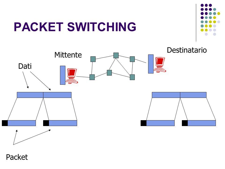 PACKET SWITCHING Dati Packet Mittente Destinatario