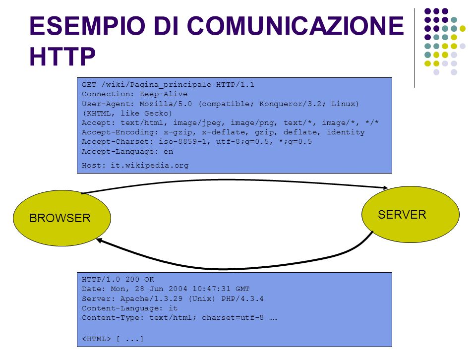 ESEMPIO DI COMUNICAZIONE HTTP GET /wiki/Pagina_principale HTTP/1.1 Connection: Keep-Alive User-Agent: Mozilla/5.0 (compatible; Konqueror/3.2; Linux) (KHTML, like Gecko) Accept: text/html, image/jpeg, image/png, text/*, image/*, */* Accept-Encoding: x-gzip, x-deflate, gzip, deflate, identity Accept-Charset: iso-8859-1, utf-8;q=0.5, *;q=0.5 Accept-Language: en Host: it.wikipedia.org BROWSER SERVER HTTP/1.0 200 OK Date: Mon, 28 Jun 2004 10:47:31 GMT Server: Apache/1.3.29 (Unix) PHP/4.3.4 Content-Language: it Content-Type: text/html; charset=utf-8 ….