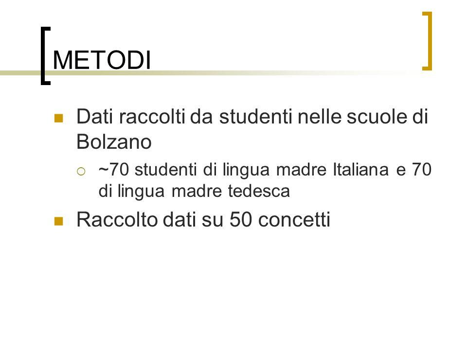 METODI Dati raccolti da studenti nelle scuole di Bolzano ~70 studenti di lingua madre Italiana e 70 di lingua madre tedesca Raccolto dati su 50 concet