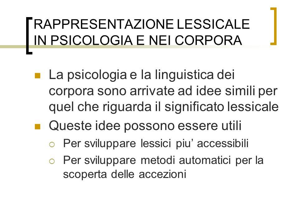 RAPPRESENTAZIONE LESSICALE IN PSICOLOGIA E NEI CORPORA La psicologia e la linguistica dei corpora sono arrivate ad idee simili per quel che riguarda i