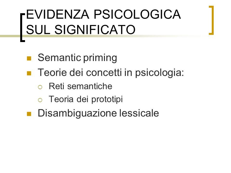 SEMANTIC PRIMING Uno degli effetti fondamentali rilevati dalla ricerca psicolinguistica a partire dagli anni 60 Per esempio, Schvaneveldt & Meyer 1971 Udire una parola (o vedere unimmagine) ATTIVA parole / concetti associati