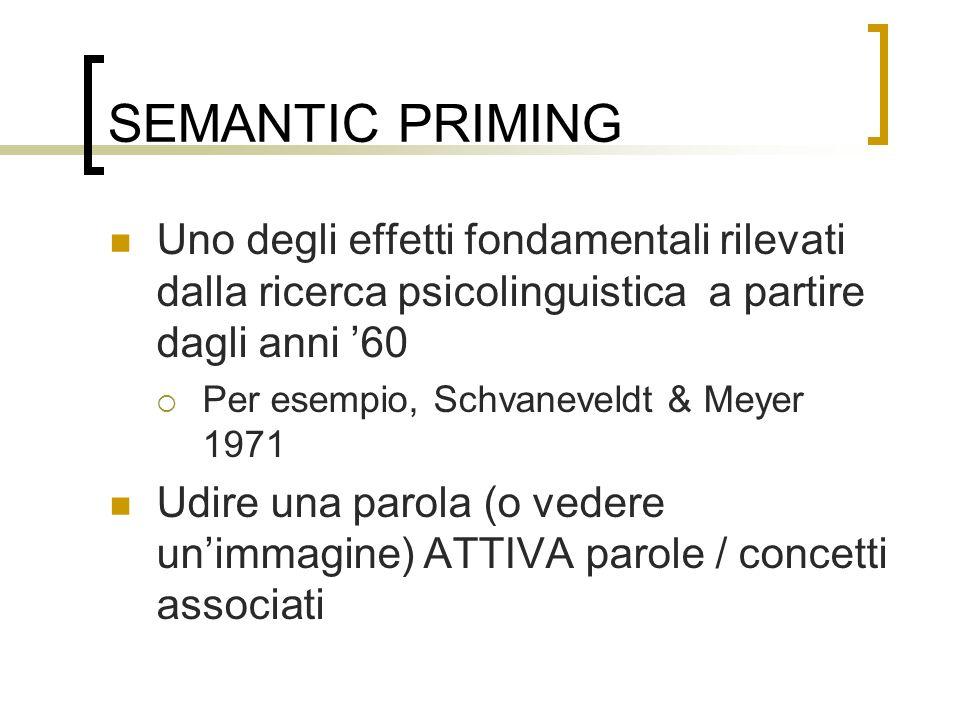 SEMANTIC PRIMING Uno degli effetti fondamentali rilevati dalla ricerca psicolinguistica a partire dagli anni 60 Per esempio, Schvaneveldt & Meyer 1971