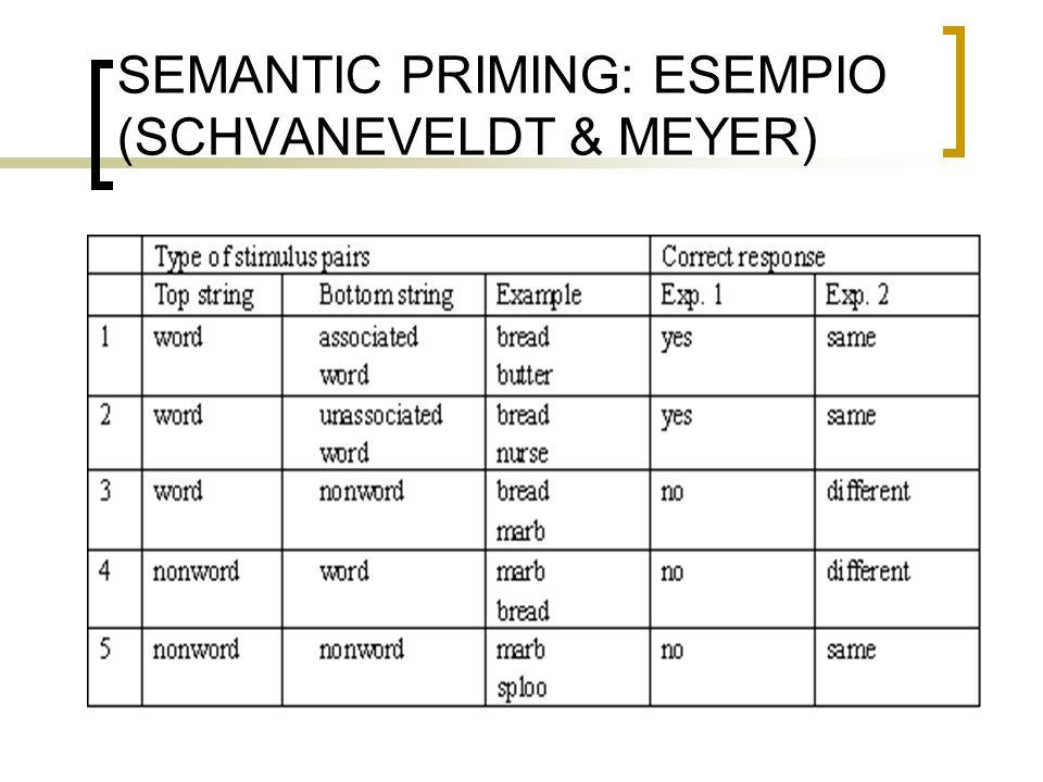 ASSOCIAZIONI TRA PAROLE (O CONCETTI) I risultati di Schvaneveldt ed altri portarono allo sviluppo di teorie del lessico basate sullassociazione Ed alla compilazione di liste di parole associate sulla base di dati psicologici