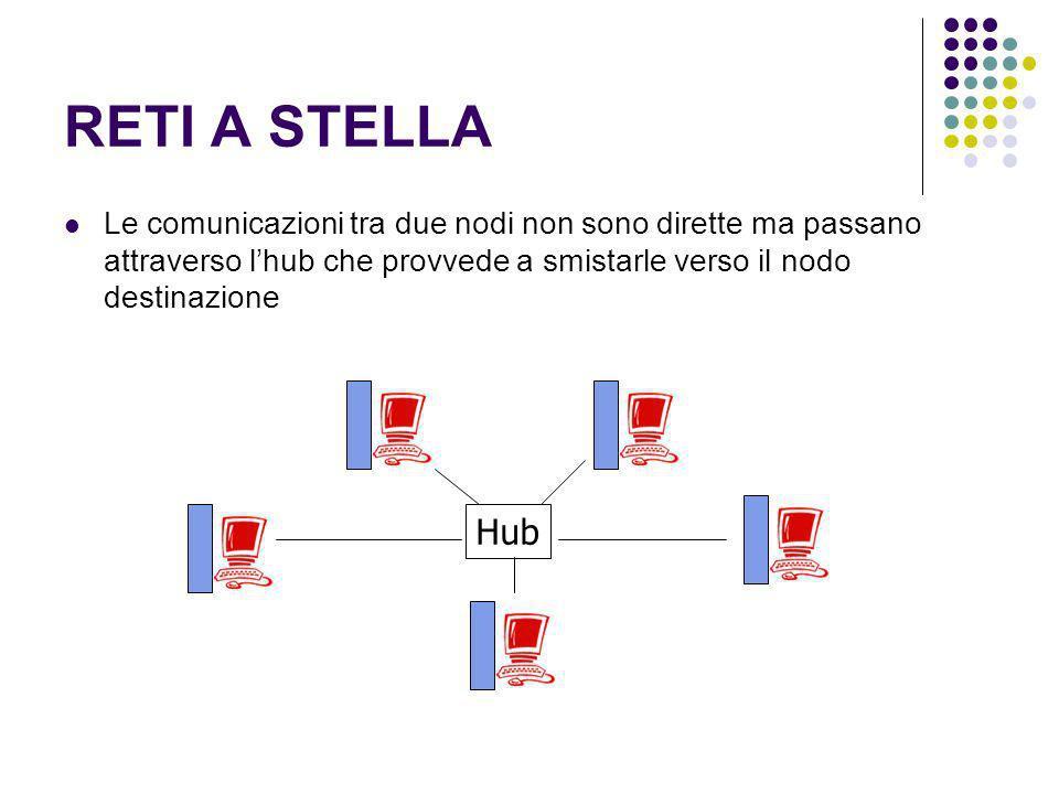 RETI A STELLA Le comunicazioni tra due nodi non sono dirette ma passano attraverso lhub che provvede a smistarle verso il nodo destinazione Hub
