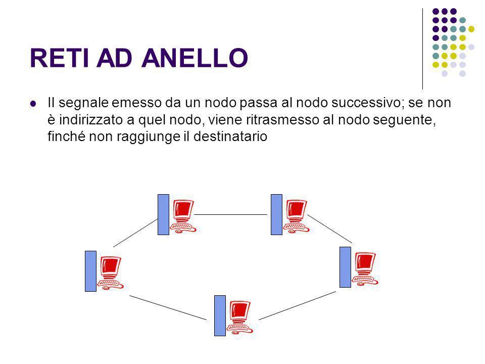 RETI AD ANELLO Il segnale emesso da un nodo passa al nodo successivo; se non è indirizzato a quel nodo, viene ritrasmesso al nodo seguente, finché non