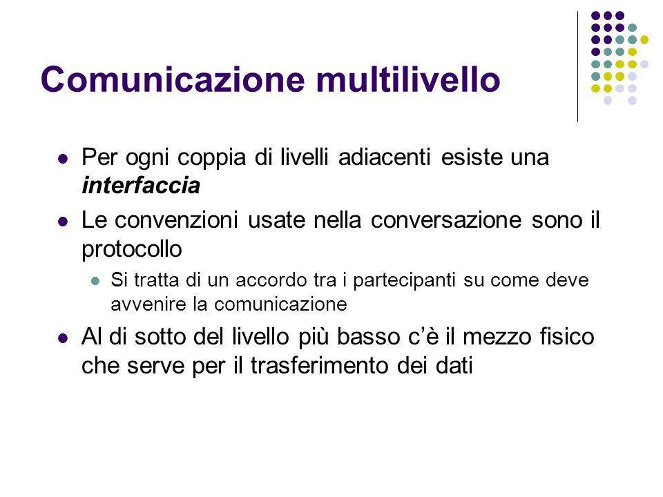 Comunicazione multilivello Per ogni coppia di livelli adiacenti esiste una interfaccia Le convenzioni usate nella conversazione sono il protocollo Si