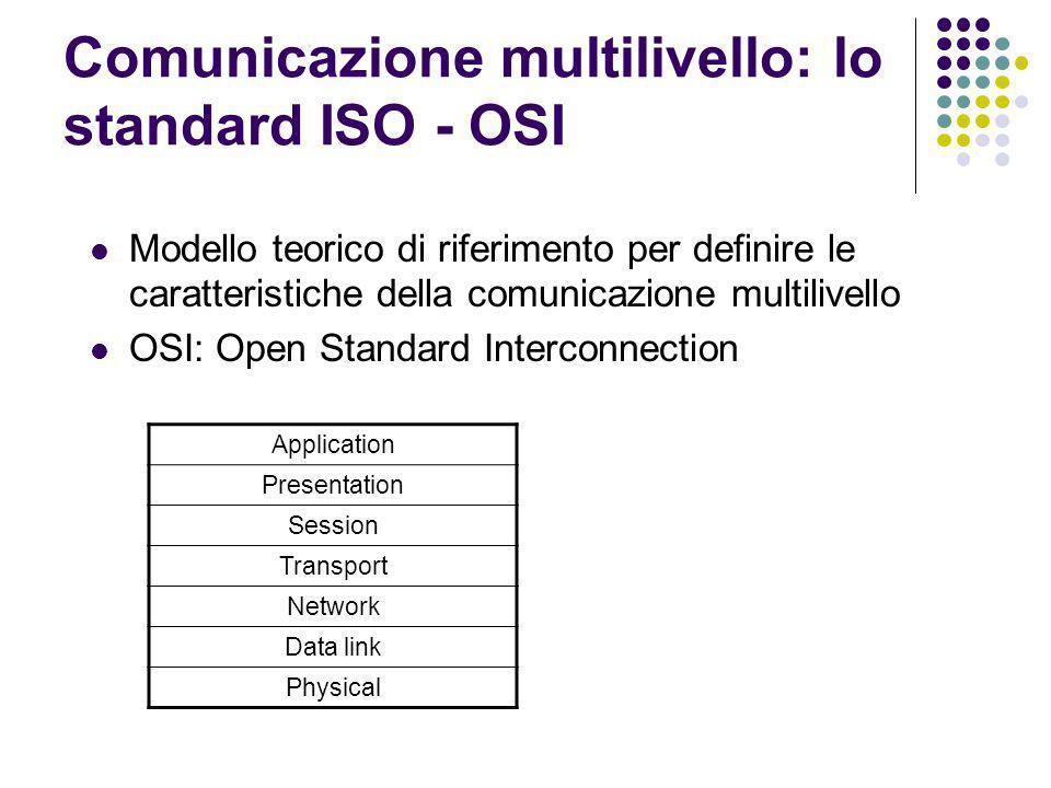 Comunicazione multilivello: lo standard ISO - OSI Modello teorico di riferimento per definire le caratteristiche della comunicazione multilivello OSI: