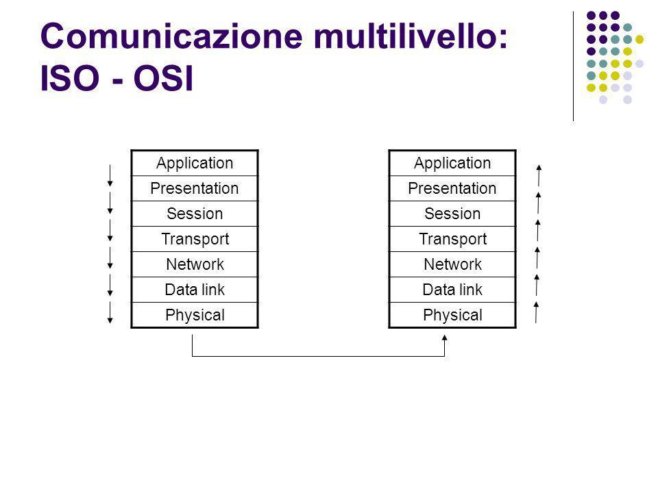 Comunicazione multilivello: ISO - OSI Application Presentation Session Transport Network Data link Physical Application Presentation Session Transport