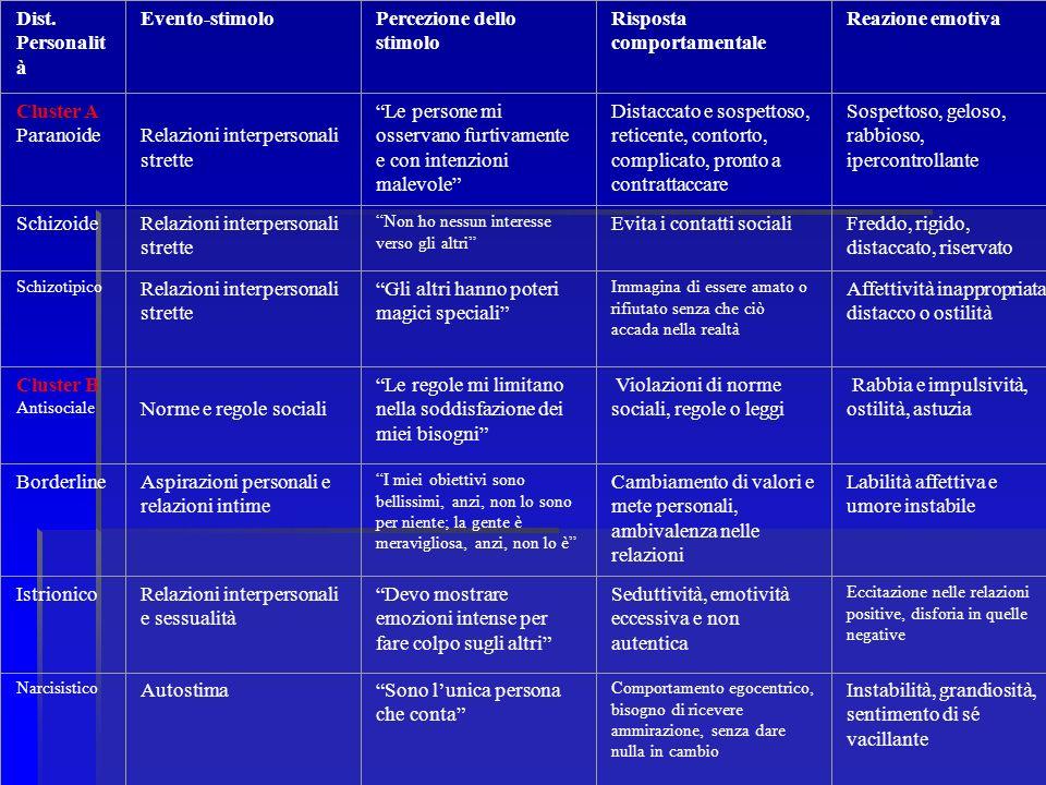 Dist. Personalit à Evento-stimoloPercezione dello stimolo Risposta comportamentale Reazione emotiva Cluster A Paranoide Relazioni interpersonali stret