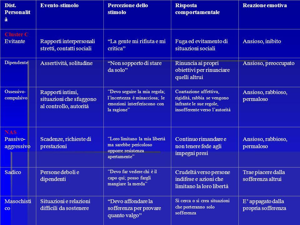 Dist. Personalit à Evento-stimoloPercezione dello stimolo Risposta comportamentale Reazione emotiva Cluster C Evitante Rapporti interpersonali stretti
