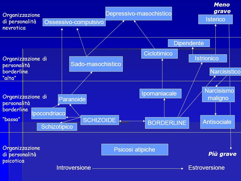 Introversione Estroversione Psicosi atipiche Organizzazione di personalità psicotica BORDERLINE SCHIZOIDE Più grave Meno grave Paranoide Ipocondriaco