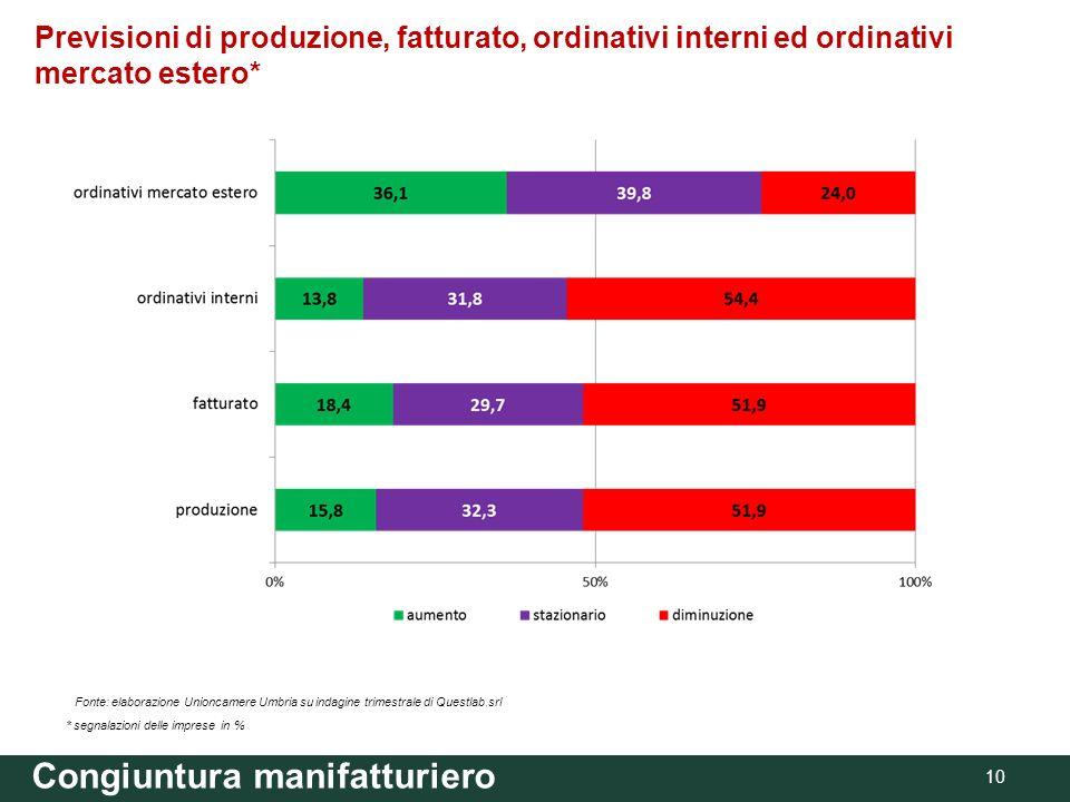 Congiuntura manifatturiero 10 Fonte: elaborazione Unioncamere Umbria su indagine trimestrale di Questlab.srl Previsioni di produzione, fatturato, ordinativi interni ed ordinativi mercato estero* * segnalazioni delle imprese in %