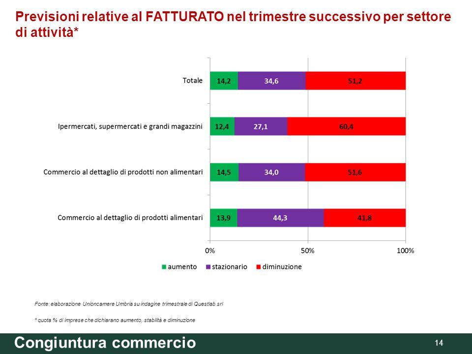 Congiuntura commercio 14 Previsioni relative al FATTURATO nel trimestre successivo per settore di attività* Fonte: elaborazione Unioncamere Umbria su