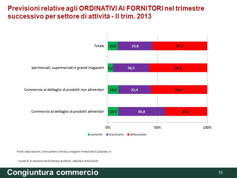 Congiuntura commercio 15 Previsioni relative agli ORDINATIVI AI FORNITORI nel trimestre successivo per settore di attività - II trim. 2013 Fonte: elab