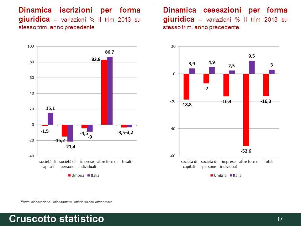 17 Fonte: elaborazione Unioncamere Umbria su dati Infocamere Dinamica iscrizioni per forma giuridica – variazioni % II trim 2013 su stesso trim.