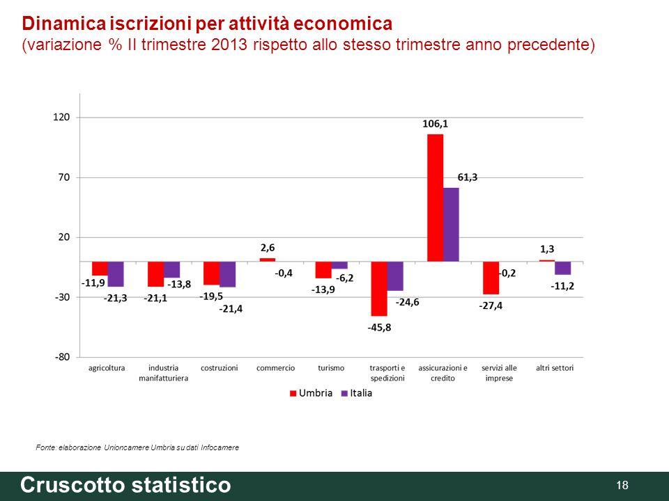 18 Fonte: elaborazione Unioncamere Umbria su dati Infocamere Dinamica iscrizioni per attività economica (variazione % II trimestre 2013 rispetto allo stesso trimestre anno precedente) Cruscotto statistico
