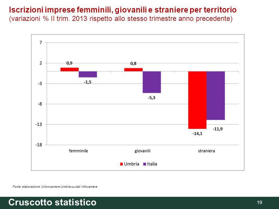 19 Fonte: elaborazione Unioncamere Umbria su dati Infocamere Cruscotto statistico Iscrizioni imprese femminili, giovanili e straniere per territorio (variazioni % II trim.