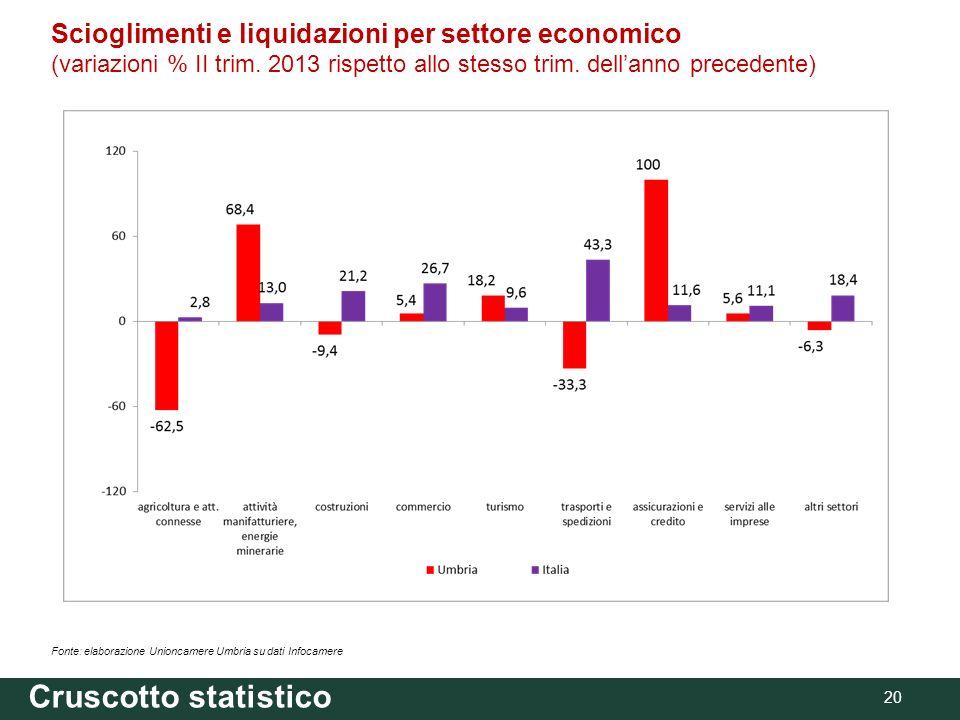Cruscotto statistico 20 Fonte: elaborazione Unioncamere Umbria su dati Infocamere Scioglimenti e liquidazioni per settore economico (variazioni % II trim.