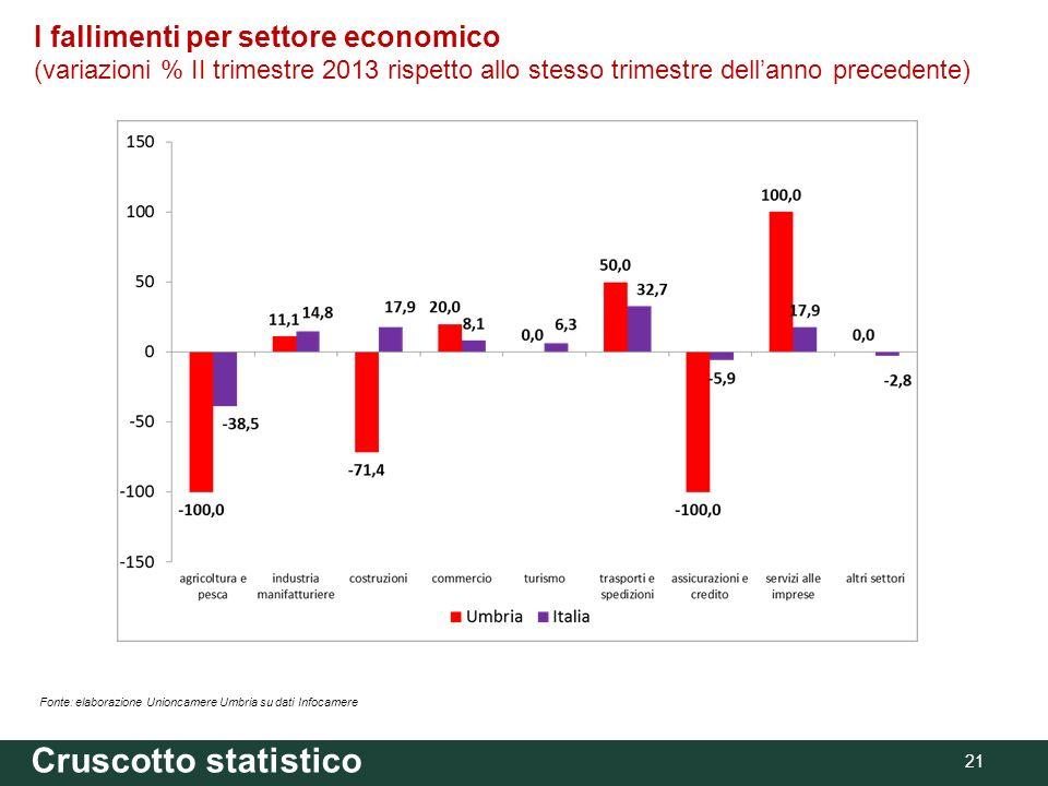 Cruscotto statistico 21 Fonte: elaborazione Unioncamere Umbria su dati Infocamere I fallimenti per settore economico (variazioni % II trimestre 2013 rispetto allo stesso trimestre dellanno precedente)