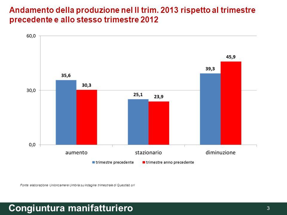 Andamento della produzione nel II trim. 2013 rispetto al trimestre precedente e allo stesso trimestre 2012 Congiuntura manifatturiero 3 Fonte: elabora