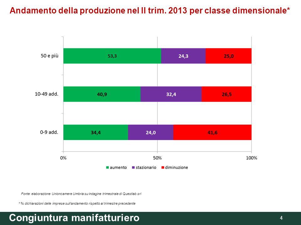 Andamento della produzione nel II trim. 2013 per classe dimensionale* Congiuntura manifatturiero 4 Fonte: elaborazione Unioncamere Umbria su indagine