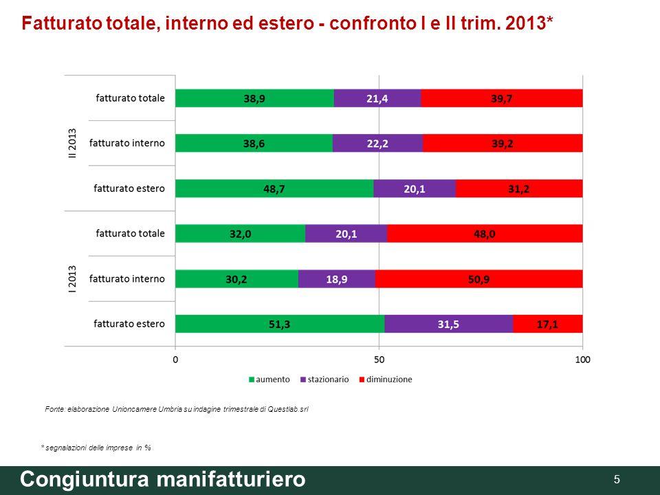 Congiuntura manifatturiero 5 Fatturato totale, interno ed estero - confronto I e II trim. 2013* * segnalazioni delle imprese in % Fonte: elaborazione