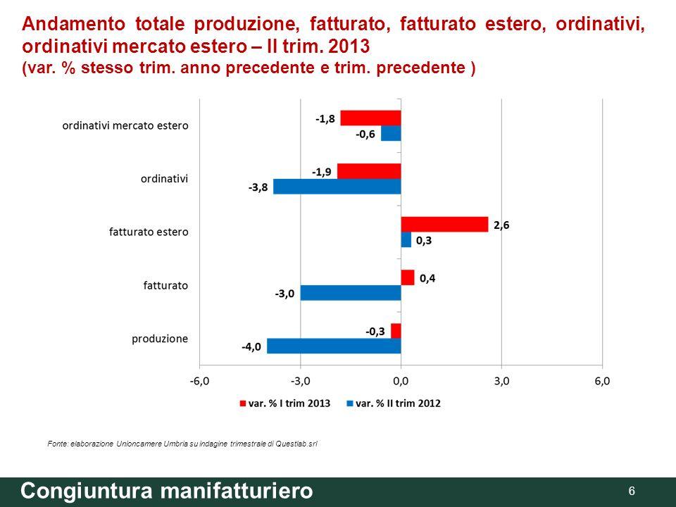 Congiuntura manifatturiero 6 Andamento totale produzione, fatturato, fatturato estero, ordinativi, ordinativi mercato estero – II trim. 2013 (var. % s