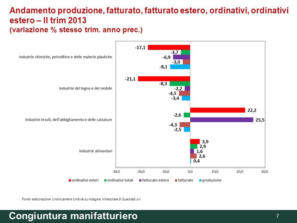 Congiuntura manifatturiero 7 Andamento produzione, fatturato, fatturato estero, ordinativi, ordinativi estero – II trim 2013 (variazione % stesso trim.
